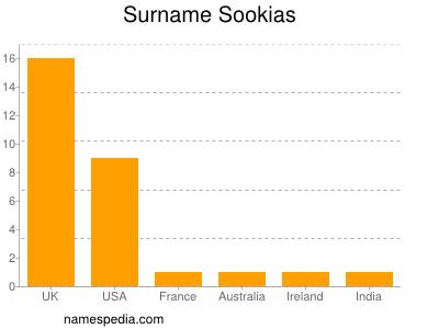 Surname Sookias