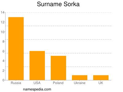 Surname Sorka