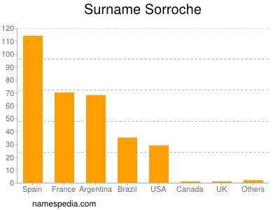Surname Sorroche