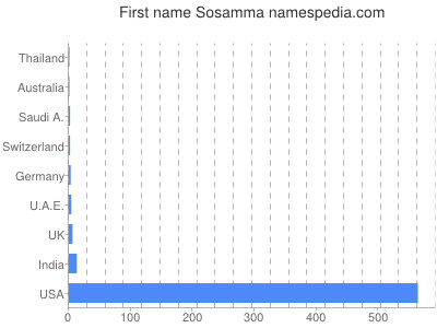 Given name Sosamma