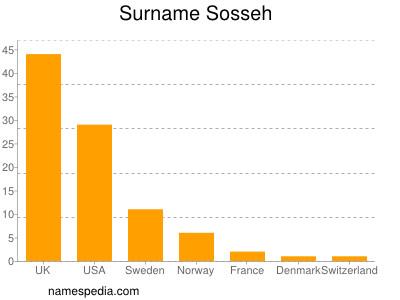 Surname Sosseh