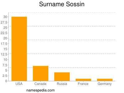 Surname Sossin