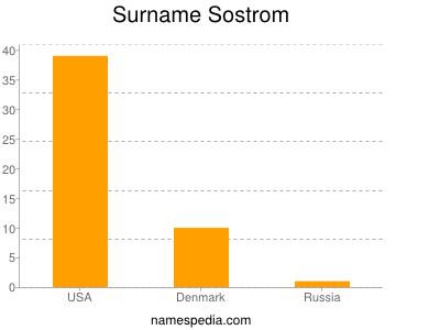 Surname Sostrom