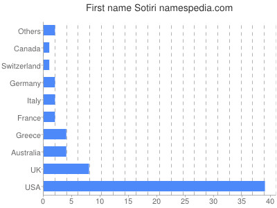 Given name Sotiri