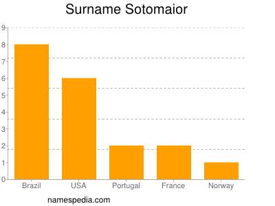 Surname Sotomaior