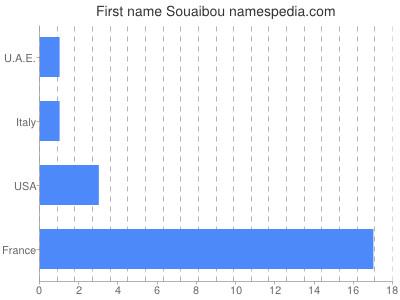 Given name Souaibou