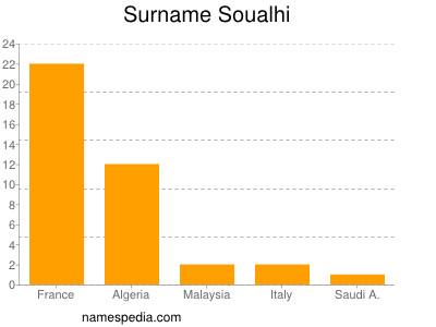 Surname Soualhi
