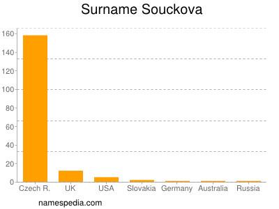 Surname Souckova