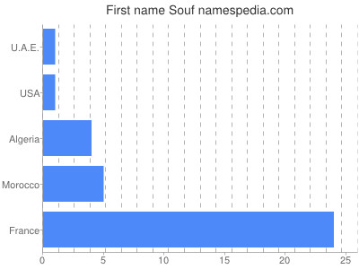 Given name Souf