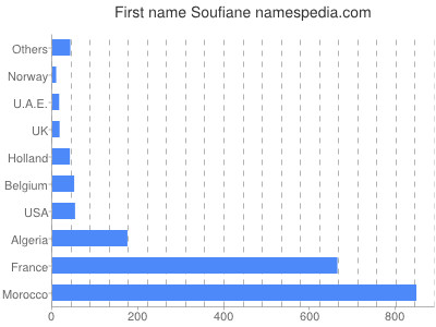 Given name Soufiane