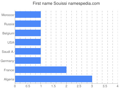 Given name Souissi