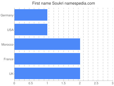 Given name Soukri