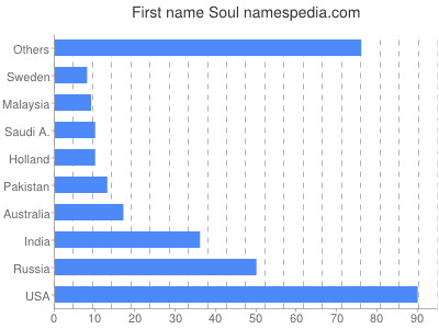 Given name Soul