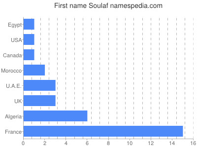 Given name Soulaf