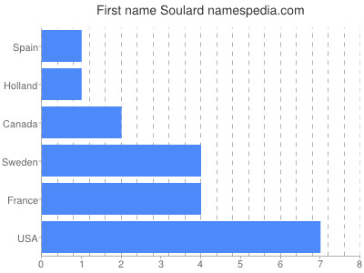 Given name Soulard