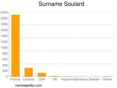 Surname Soulard