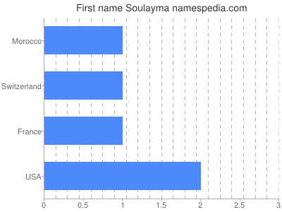 Given name Soulayma