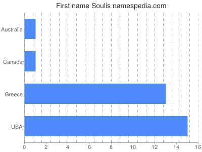 Given name Soulis