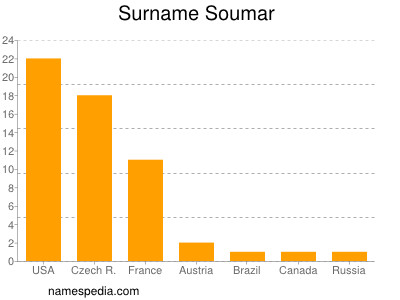 Surname Soumar