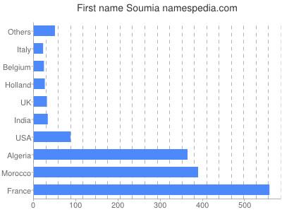 Given name Soumia