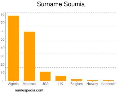Surname Soumia