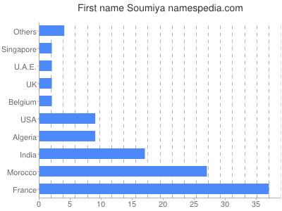 Given name Soumiya