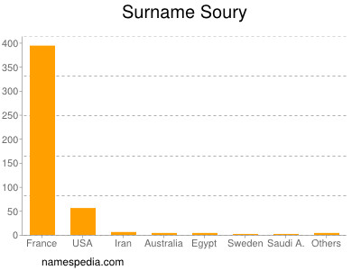 Surname Soury