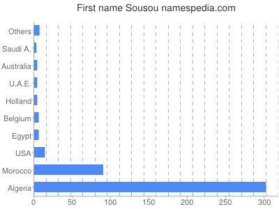 Given name Sousou