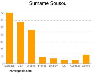 Surname Sousou
