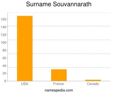 Surname Souvannarath