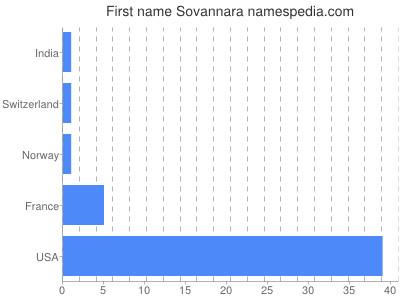 Given name Sovannara