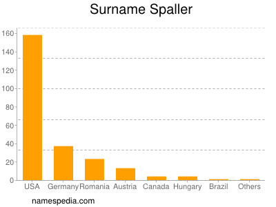 Surname Spaller