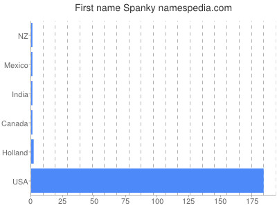 Given name Spanky