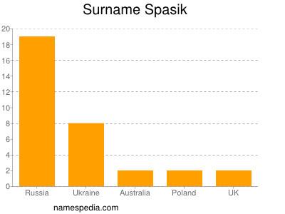Familiennamen Spasik