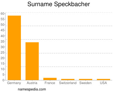 Surname Speckbacher