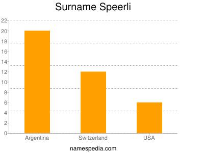 Surname Speerli
