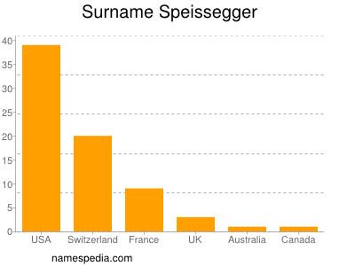 Surname Speissegger
