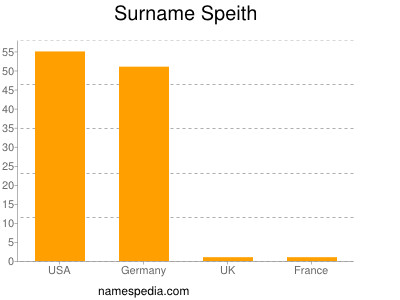 Familiennamen Speith