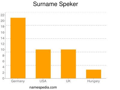 Surname Speker