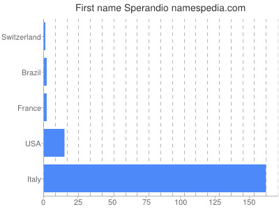 Given name Sperandio