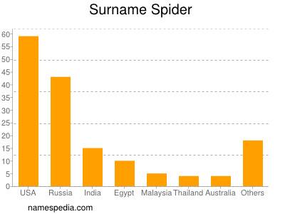 Given Names Stolicna Spider 1 Charlotte