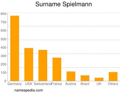 Surname Spielmann
