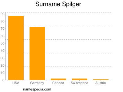 Surname Spilger