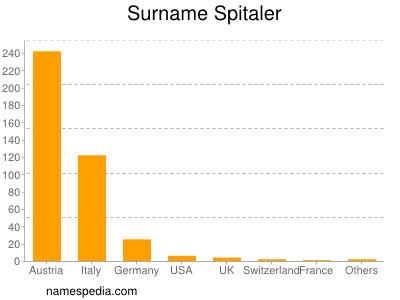 Surname Spitaler
