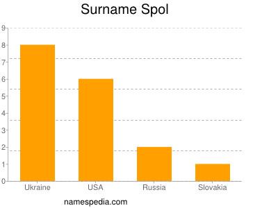 Surname Spol