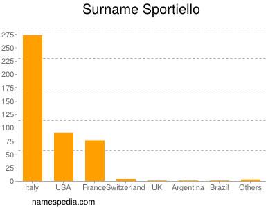 Surname Sportiello