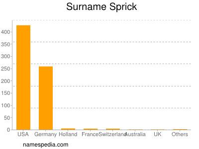 Surname Sprick
