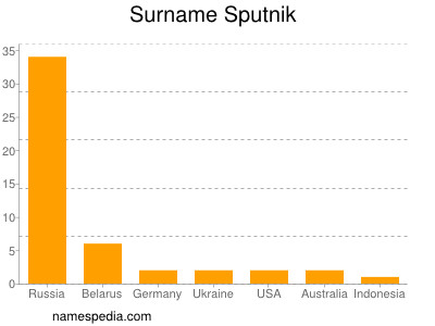 Surname Sputnik