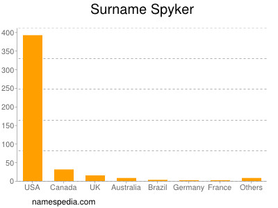 Surname Spyker