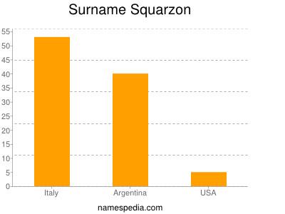 Surname Squarzon